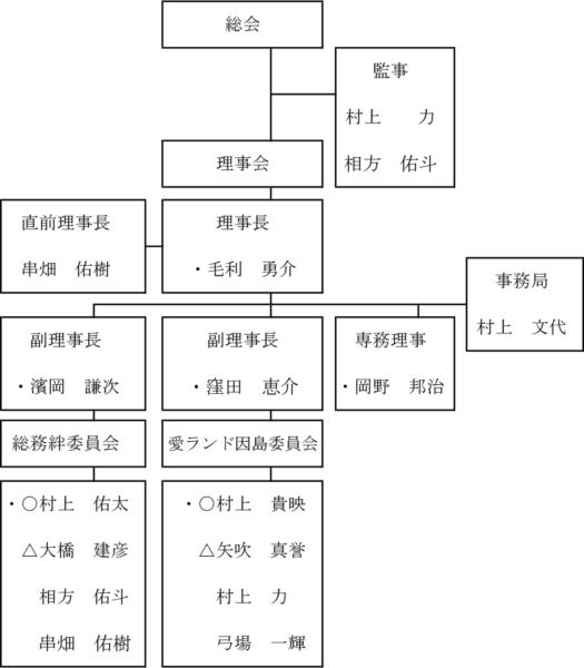 2019年度一般社団法人因島青年会議所組織図