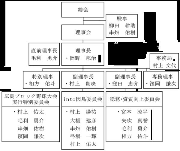 2020年度組織図